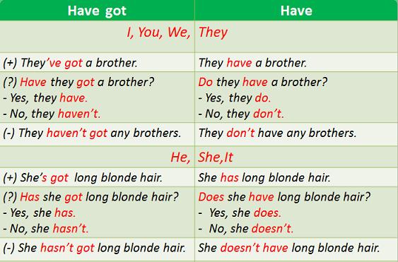 have-have-got-raznica