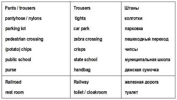 отличие американских и британских слов