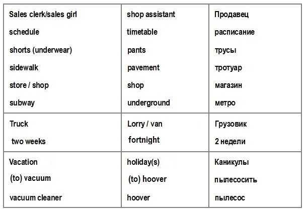 американские и британские слова S