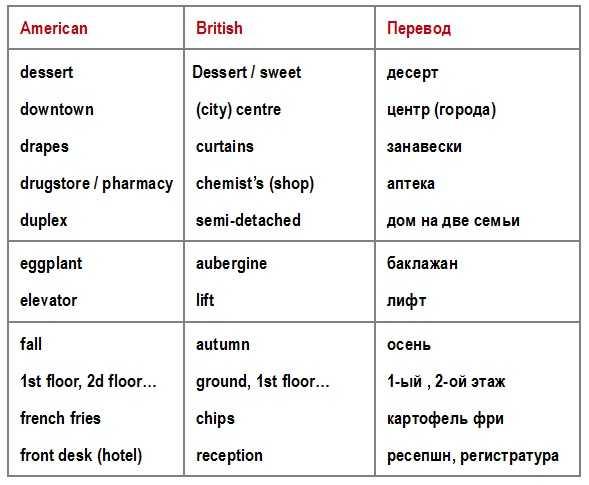 американские и британские слова различие