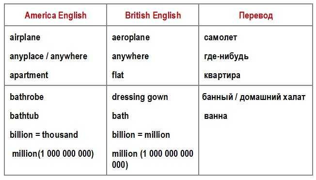 американские и британские слова таблица