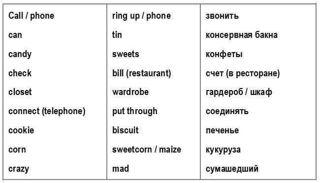 таблица американские и британские слова