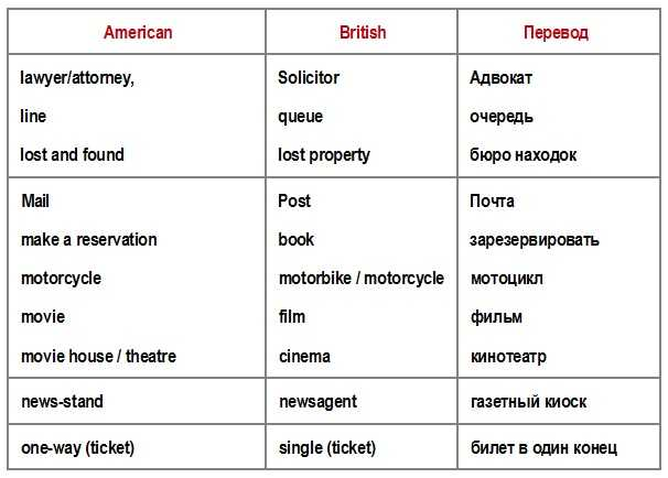 американские и британские слова отличие