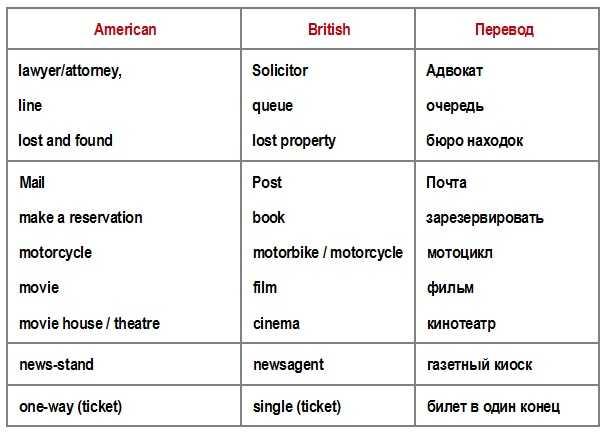 американский - британский перевод L-V