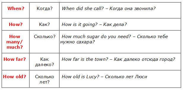 Вопросительные слова в английском языке / Question words