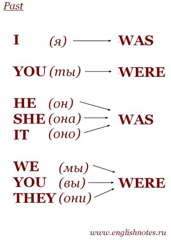 Формы глагола to be в английском языке - употребление.