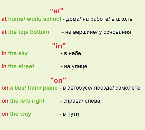 Предлоги места (Prepositions of Place) в английском языке
