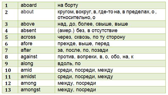 скачать таблицу английских предлогов с переводом