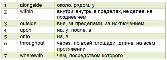 английские предлоги в таблице с переводом