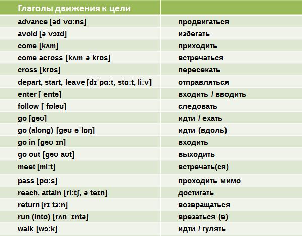 Английские глаголы движения и действия