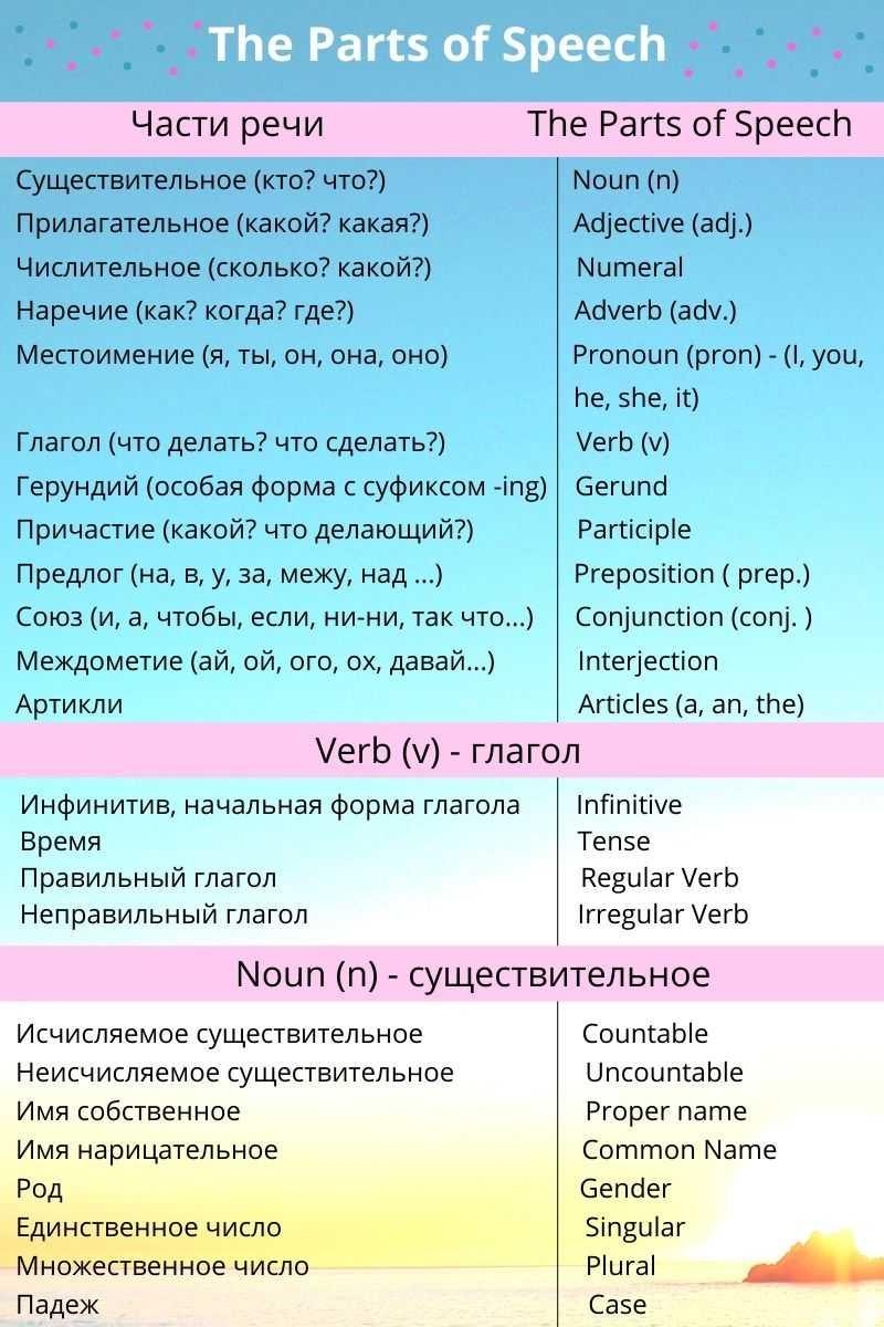 части речи в английском языке таблица