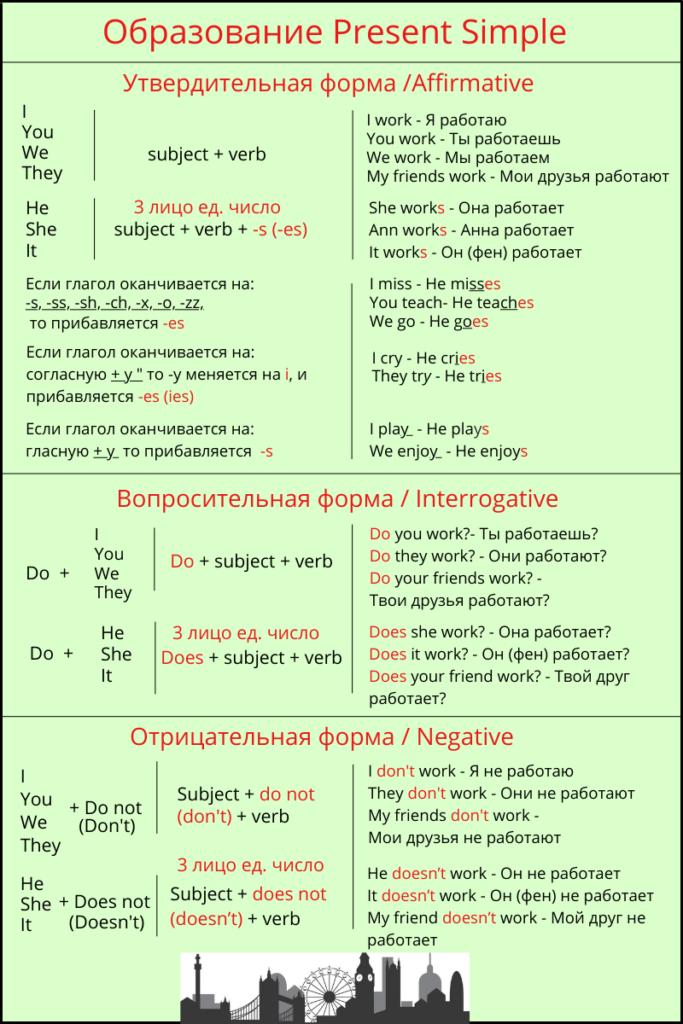 Образование Present Simple таблица