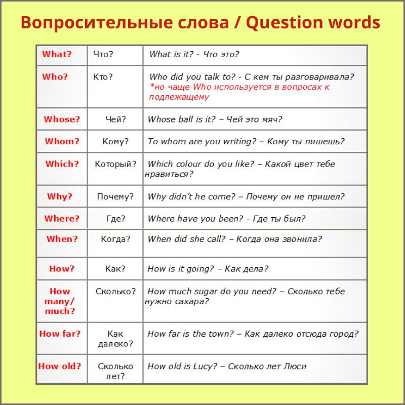 вопросительные слова в английском языке таблица с переводом