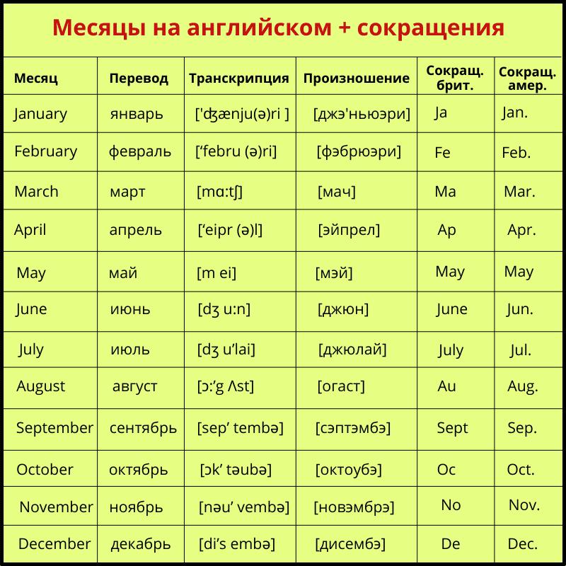 сокращение месяцев в английском