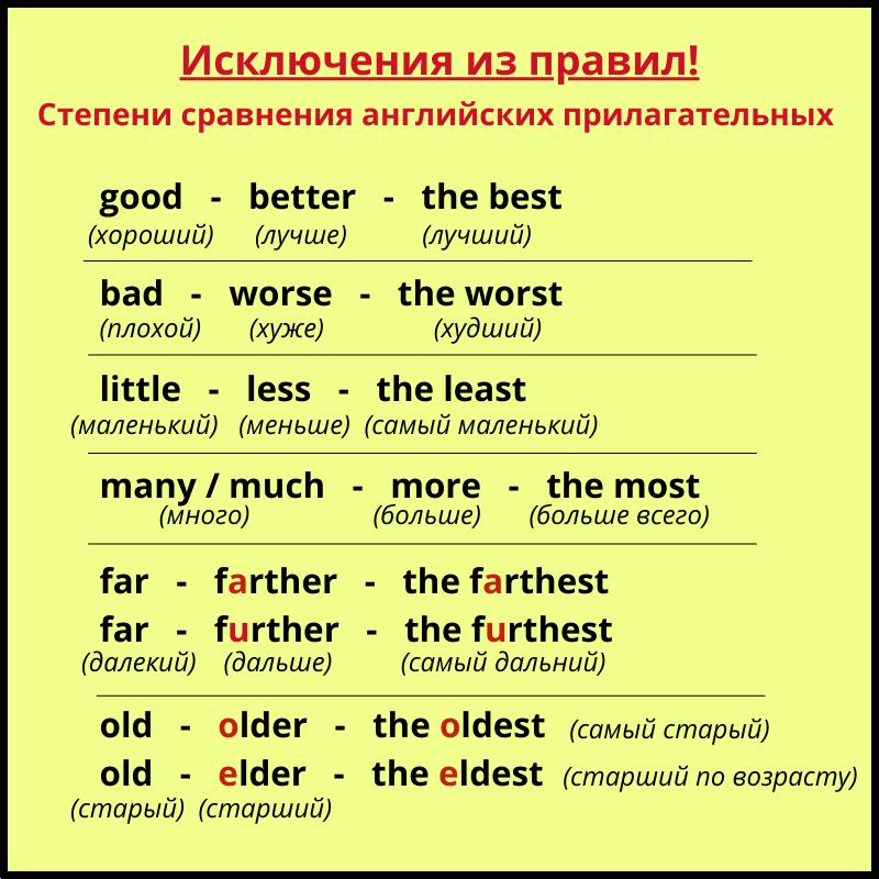 Степени сравнения прилагательных в английском языке - Исключения!