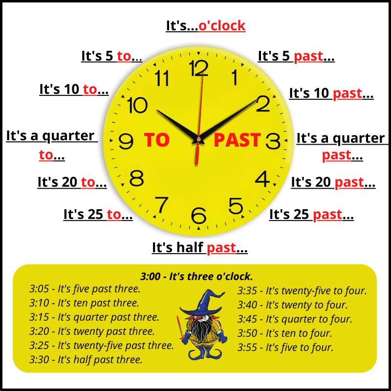 Как спросить и сказать время на английском?